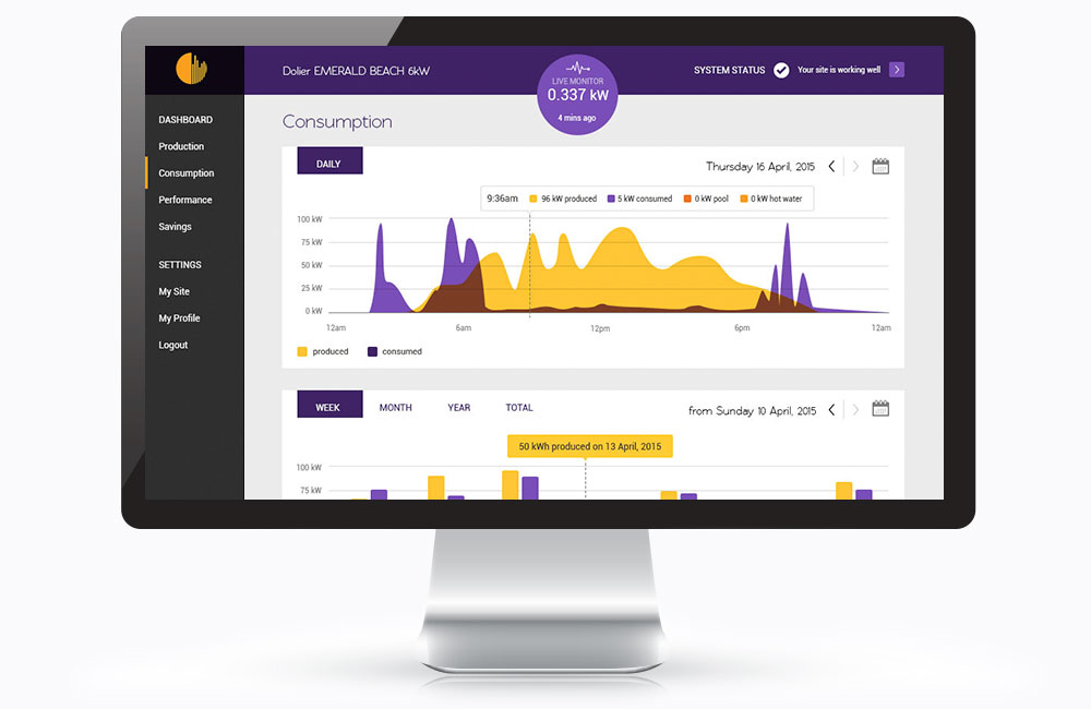 The Solar Analytics Dashboard Consumption Page